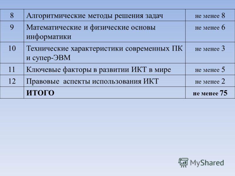 8Алгоритмические методы решения задач не менее 8 9Математические и физические основы информатики не менее 6 10Технические характеристики современных ПК и супер-ЭВМ не менее 3 11Ключевые факторы в развитии ИКТ в мире не менее 5 12Правовые аспекты испо