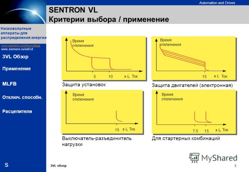 Automation and Drives s Низковольтные аппараты для распределения энергии www.siemens.com/lowvoltage www.siemens.ru/ad/cd 3VL обзор 5 3VL Обзор Применение MLFB Отключ. способн. Расцепители SENTRON VL Критерии выбора / применение 15 x I r Ток x I n 157