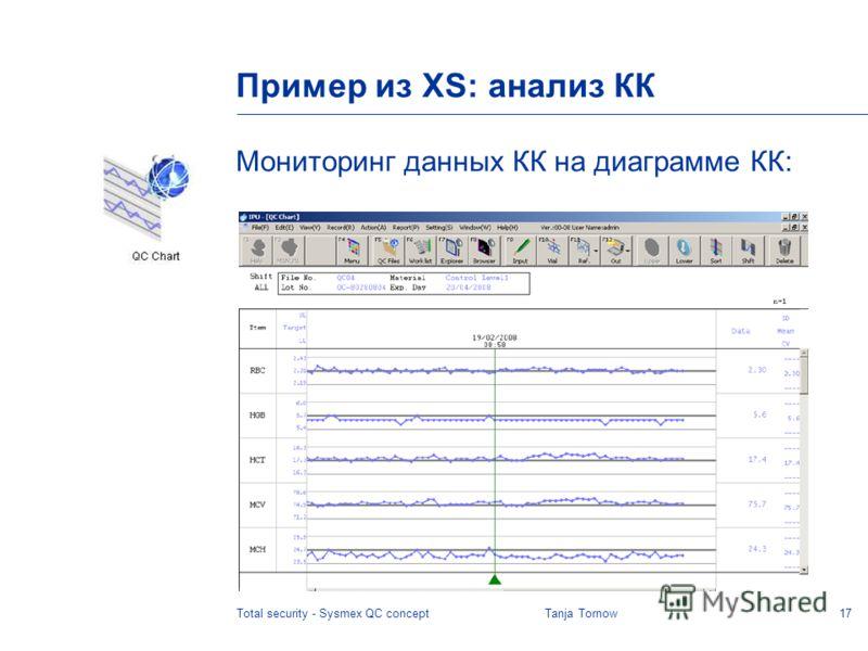17Total security - Sysmex QC conceptTanja Tornow Пример из XS: анализ КК Мониторинг данных КК на диаграмме КК: