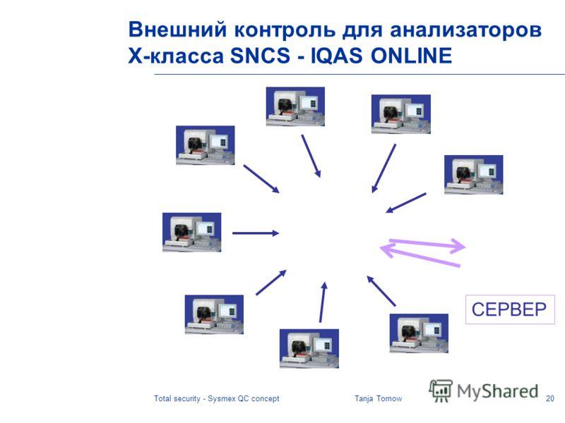 20Total security - Sysmex QC conceptTanja Tornow СЕРВЕР Внешний контроль для анализаторов X-класса SNCS - IQAS ONLINE
