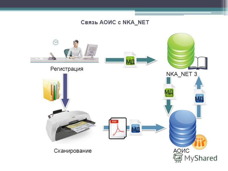 Связь АОИС с NKA_NET Регистрация Сканирование NKA_NET 3 АОИС МД