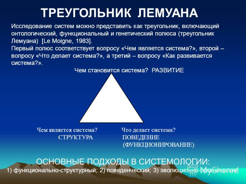 Чем является система? Что делает система? СТРУКТУРА ПОВЕДЕНИЕ (ФУНКЦИОНИРОВАНИЕ) ТРЕУГОЛЬНИК ЛЕМУАНА Исследование систем можно представить как треугольник, включающий онтологический, функциональный и генетический полюса (треугольник Лемуана) [Le Moig