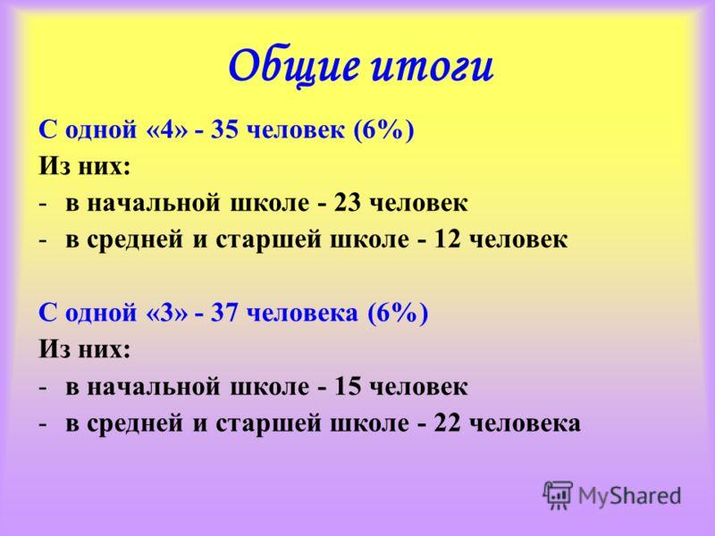 Общие итоги С одной «4» - 35 человек (6%) Из них: -в начальной школе - 23 человек -в средней и старшей школе - 12 человек С одной «3» - 37 человека (6%) Из них: -в начальной школе - 15 человек -в средней и старшей школе - 22 человека