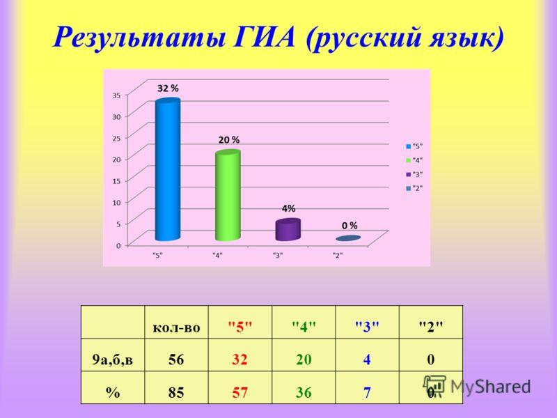 Результаты ГИА (русский язык) кол-во5432 9а,б,в56322040 %85573670
