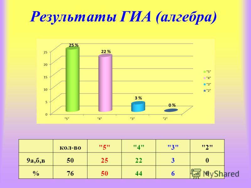 Результаты ГИА (алгебра) кол-во5432 9а,б,в50252230 %76504460