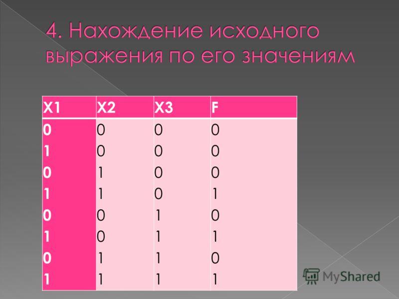X1X2X3F 0101010101010101 0011001100110011 0000111100001111 0001010100010101