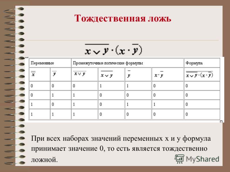 Тождественная ложь При всех наборах значений переменных x и y формула принимает значение 0, то есть является тождественно ложной.