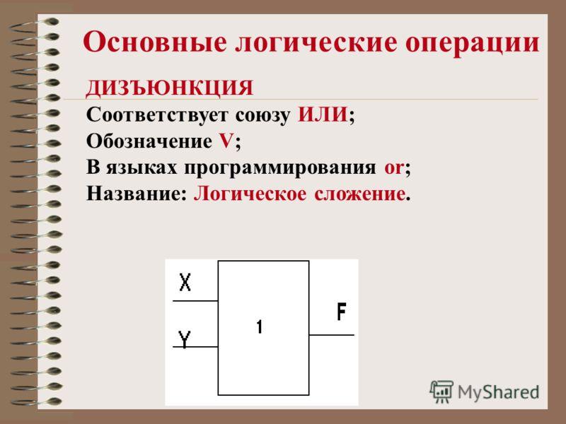 Основные логические операции ДИЗЪЮНКЦИЯ Соответствует союзу ИЛИ; Обозначение V; В языках программирования or; Название: Логическое сложение.