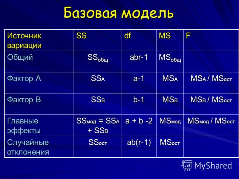 Базовая модель Источник вариации SSdfMSF Общий SS общ abr-1 MS общ Фактор А SS A a-1 MS A MS A / MS ост Фактор B SS B b-1 MS B MS B / MS ост Главные эффекты SS мод = SS A + SS B a + b -2 MS мод MS мод / MS ост Случайные отклонения SS ост ab(r-1) MS о