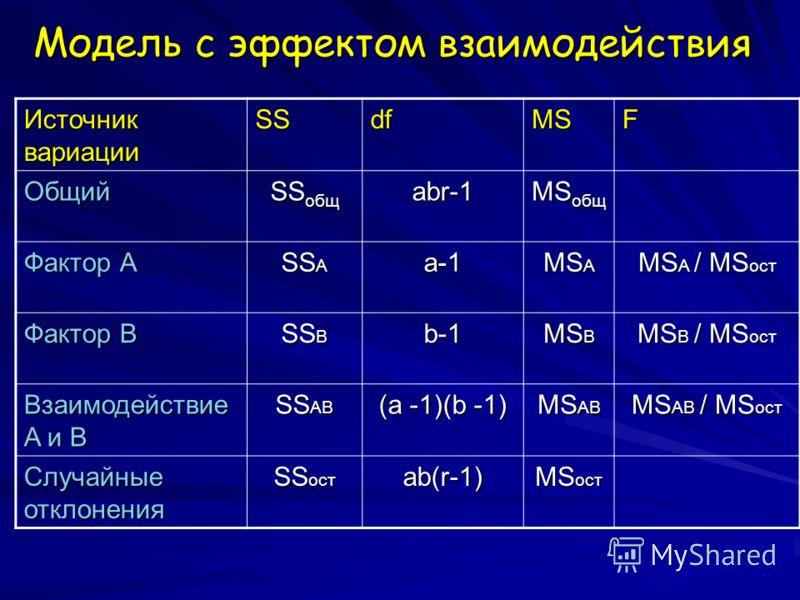 Модель с эффектом взаимодействия Источник вариации SSdfMSF Общий SS общ abr-1 MS общ Фактор А SS A a-1 MS A MS A / MS ост Фактор B SS B b-1 MS B MS B / MS ост Взаимодействие A и B SS AB (a -1)(b -1) MS AB MS AB / MS ост Случайные отклонения SS ост ab