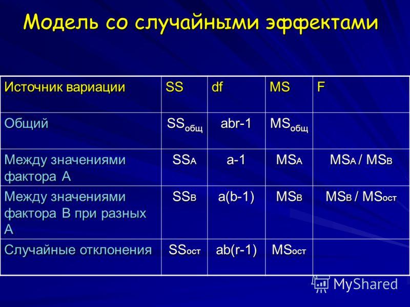 Модель со случайными эффектами Источник вариации SSdfMSF Общий SS общ abr-1 MS общ Между значениями фактора А SS A a-1 MS A MS A / MS B Между значениями фактора B при разных A SS B a(b-1) MS B MS B / MS ост Случайные отклонения SS ост ab(r-1) MS ост