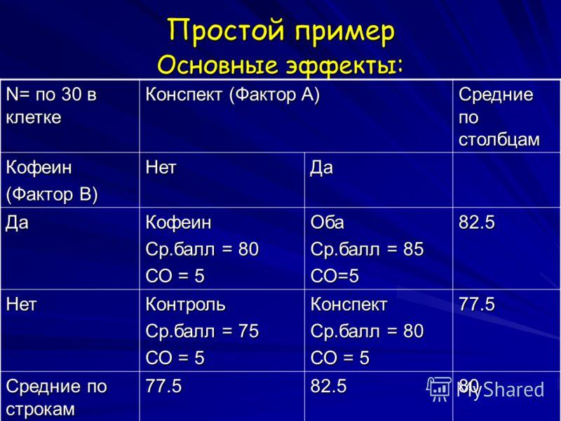 Простой пример Основные эффекты: N= по 30 в клетке Конспект (Фактор A) Средние по столбцам Кофеин (Фактор B) НетДа ДаКофеин Ср.балл = 80 СО = 5 Оба Ср.балл = 85 СО=5 82.5 НетКонтроль Ср.балл = 75 СО = 5 Конспект Ср.балл = 80 СО = 5 77.5 Средние по ст