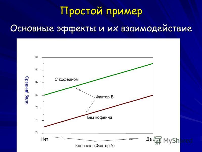 Простой пример Основные эффекты и их взаимодействие Конспект (Фактор A) 86 84 82 80 78 76 74 Средний балл НетДа Без кофеина С кофеином Фактор B