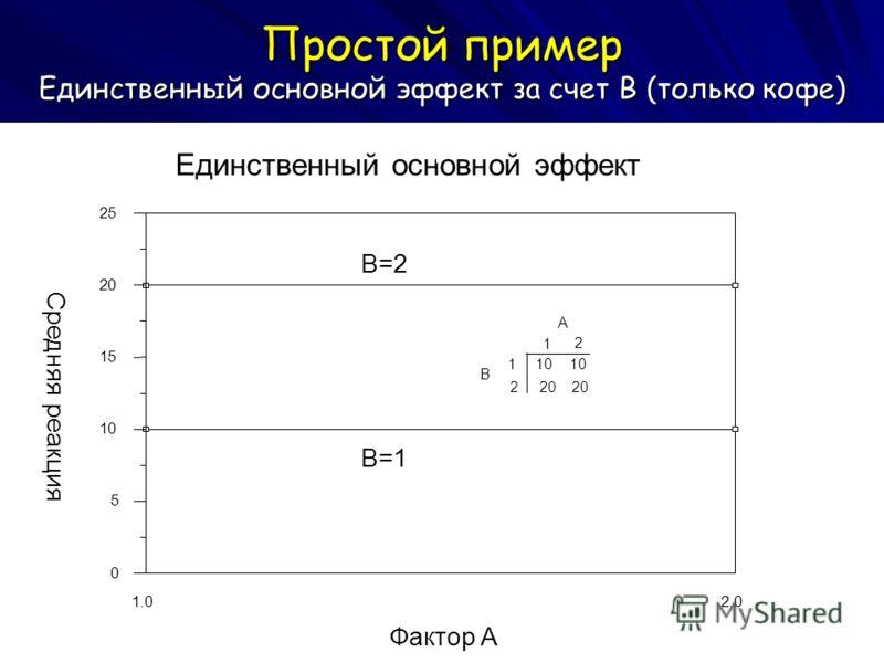 Простой пример Единственный основной эффект за счет B (только кофе) 2.0 1.0 Фактор A 25 20 15 10 5 0 Средняя реакция Единственный основной эффект B=1 B=2 A 1 2 B 1 2 10 20