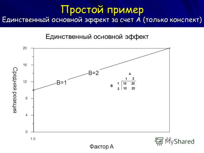 Простой пример Единственный основной эффект за счет А (только конспект) 2.0 1.0 Фактор A 20 16 12 8 4 0 Средняя реакция Единственный основной эффект B=1 B=2 A 1 2 B 1 2 1020 1020