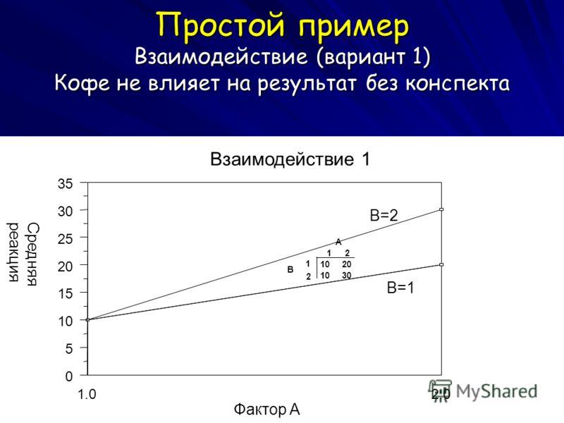 Простой пример Взаимодействие (вариант 1) Кофе не влияет на результат без конспекта 2.0 1.0 Фактор A 35 30 25 20 15 10 5 0 Средняя реакция Взаимодействие 1 B=1 B=2 A 1 2 B 1 2 1020 1030