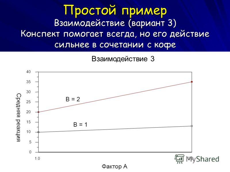 Простой пример Взаимодействие (вариант 3) Конспект помогает всегда, но его действие сильнее в сочетании с кофе 2.0 1.0 Фактор A 40 35 30 25 20 15 10 5 0 Средняя реакция Взаимодействие 3 B = 1 B = 2