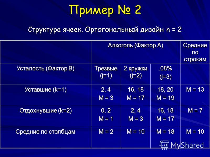 Пример 2 Структура ячеек. Ортогональный дизайн n = 2 Алкоголь (Фактор А) Средние по строкам Усталость (Фактор B) Трезвые (j=1) 2 кружки (j=2).08%(j=3) Уставшие (k=1) 2, 4 M = 3 16, 18 M = 17 18, 20 M = 19 M = 13 Отдохнувшие (k=2) 0, 2 M = 1 2, 4 M =