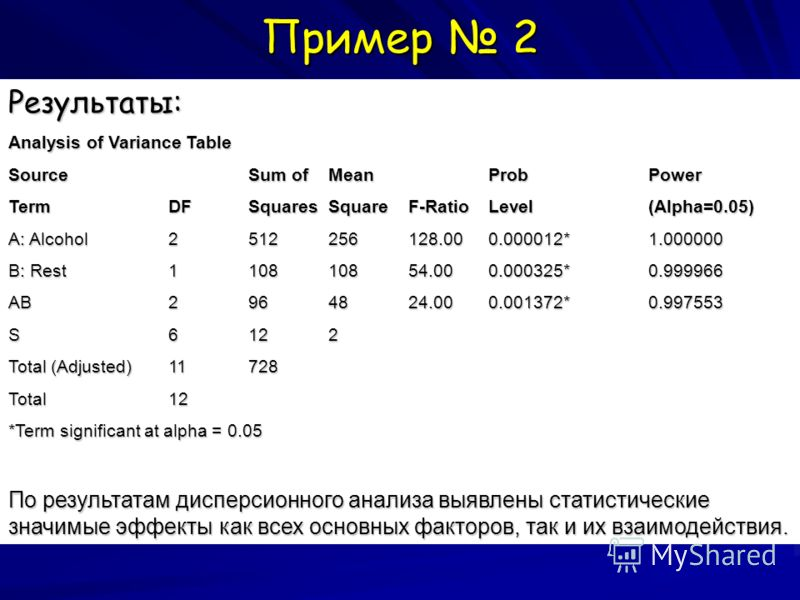 Пример 2 Результаты: Analysis of Variance Table SourceSum ofMeanProbPower TermDFSquaresSquareF-RatioLevel(Alpha=0.05) A: Alcohol2512256128.000.000012*1.000000 B: Rest110810854.000.000325*0.999966 AB2964824.000.001372*0.997553 S6122 Total (Adjusted)11