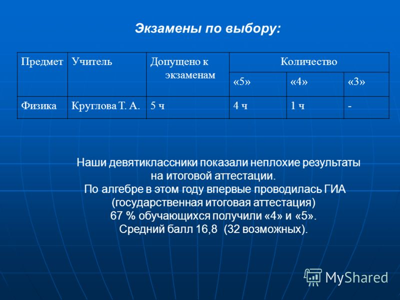 Экзамены по выбору: ПредметУчительДопущено к экзаменам Количество «5»«4»«3» ФизикаКруглова Т. А.5 ч4 ч1 ч- Наши девятиклассники показали неплохие результаты на итоговой аттестации. По алгебре в этом году впервые проводилась ГИА (государственная итого