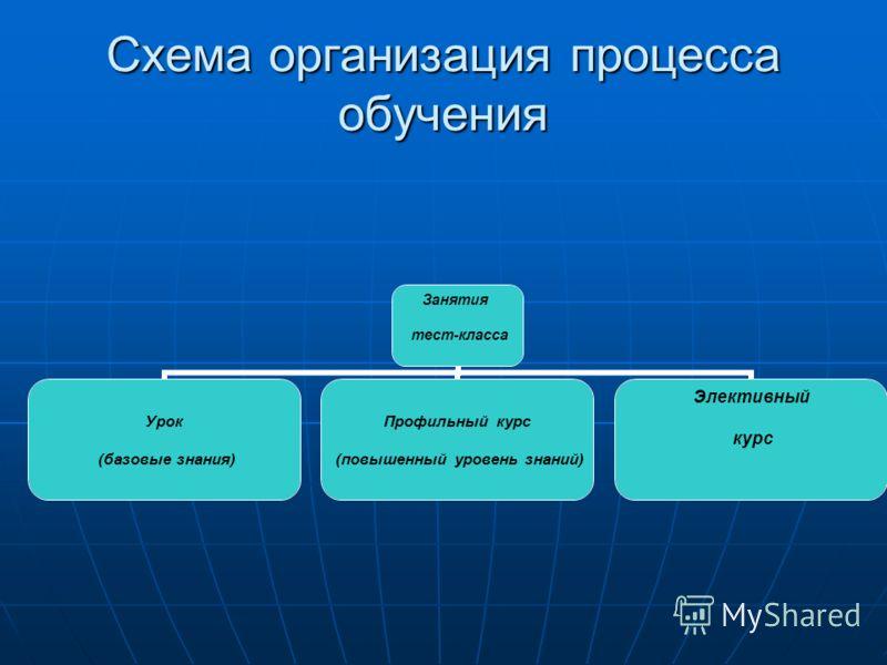 Схема организация процесса обучения Занятия тест-класса Урок (базовые знания) Профильный курс (повышенный уровень знаний) Элективный курс