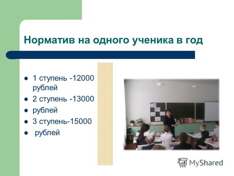 Норматив на одного ученика в год 1 ступень -12000 рублей 2 ступень -13000 рублей 3 ступень-15000 рублей