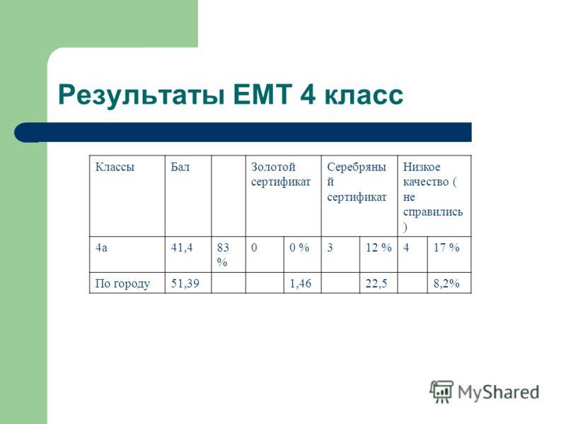 Результаты ЕМТ 4 класс КлассыБалЗолотой сертификат Серебряны й сертификат Низкое качество ( не справились ) 4а41,483 % 00 %312 %417 % По городу51,391,4622,58,2%