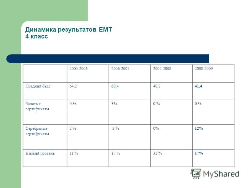 Динамика результатов ЕМТ 4 класс 2005-20062006-20072007-20082008-2009 Средний балл64,260,440,241,4 Золотые сертификаты 0 %3%0 % Серебряные сертификаты 2 % 3 %0%12% Низкий уровень11 %17 %32 %17%