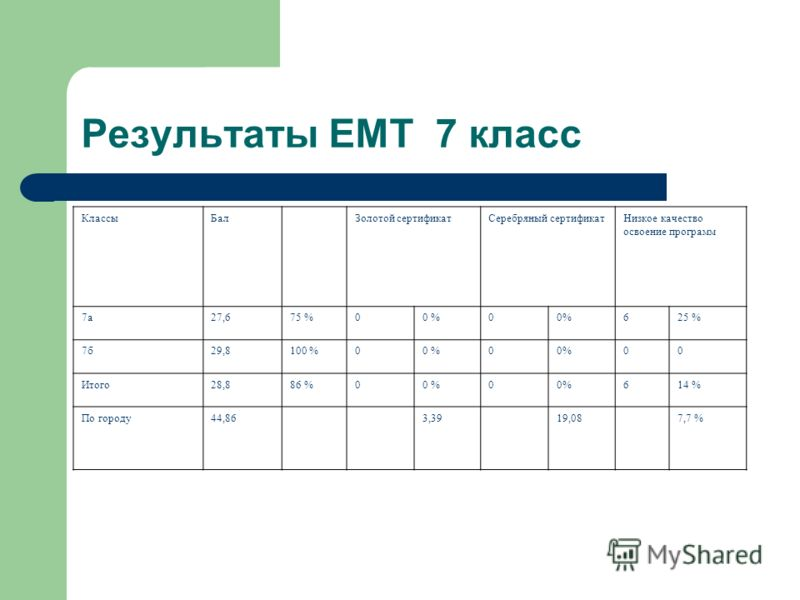 Результаты ЕМТ 7 класс КлассыБалЗолотой сертификатСеребряный сертификатНизкое качество освоение программ 7а27,675 %00 %0 625 % 7б29,8100 %00 %0 00 Итого28,886 %00 %0 614 % По городу44,863,3919,087,7 %