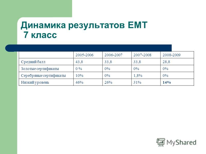 Динамика результатов ЕМТ 7 класс 2005-20062006-20072007-20082008-2009 Средний балл43,833,8 28,8 Золотые сертификаты0 % Серебряные сертификаты10%0%1,8%0% Низкий уровень46%26%31%14%