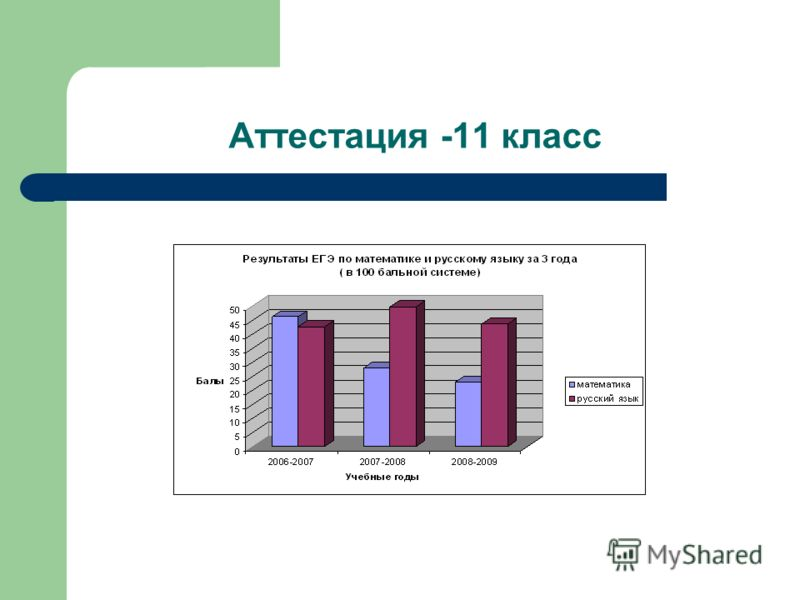 Аттестация -11 класс