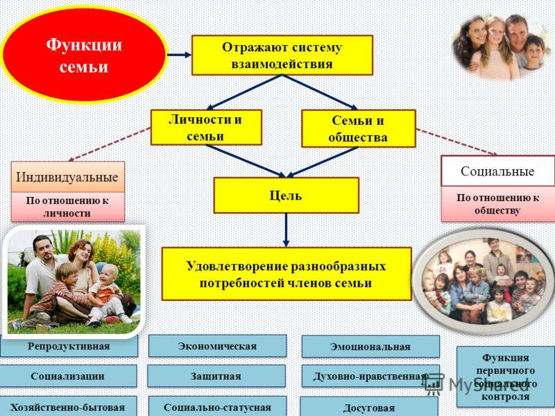 Функции семьи Отражают систему взаимодействия Личности и семьи Семьи и общества Цель Удовлетворение разнообразных потребностей членов семьи Социальные Индивидуальные По отношению к обществу По отношению к личности Репродуктивная Социализации Хозяйств