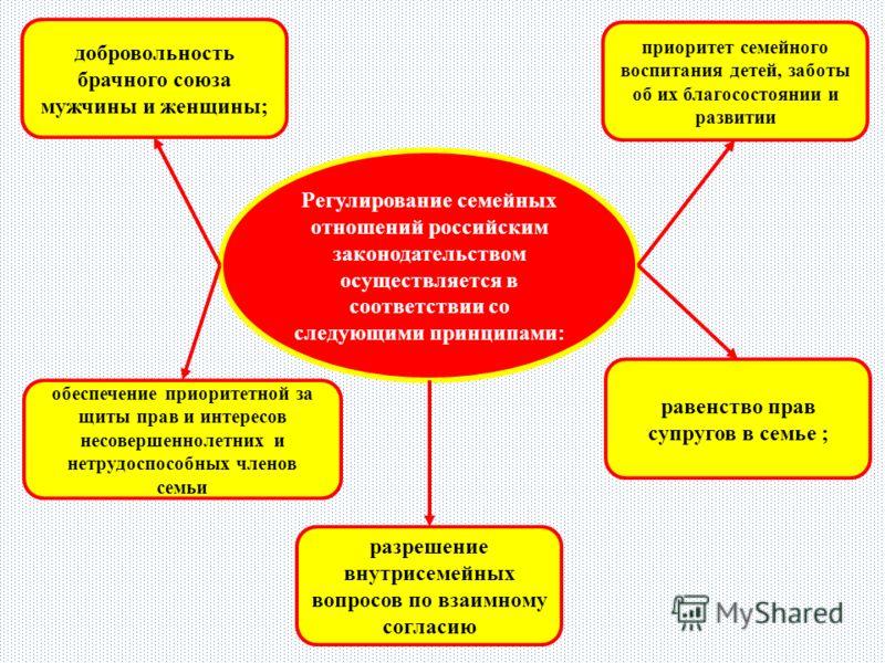 Регулирование семейных отношений российским законодательством осуществляется в соответствии со следующими принципами: добровольность брачного союза мужчины и женщины; разрешение внутрисемейных вопросов по взаимному согласию равенство прав супругов в