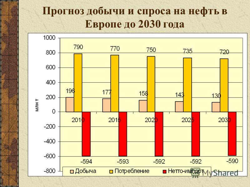 Прогноз добычи и спроса на нефть в Европе до 2030 года