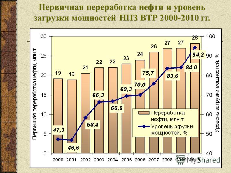 Первичная переработка нефти и уровень загрузки мощностей НПЗ ВТР 2000-2010 гг.