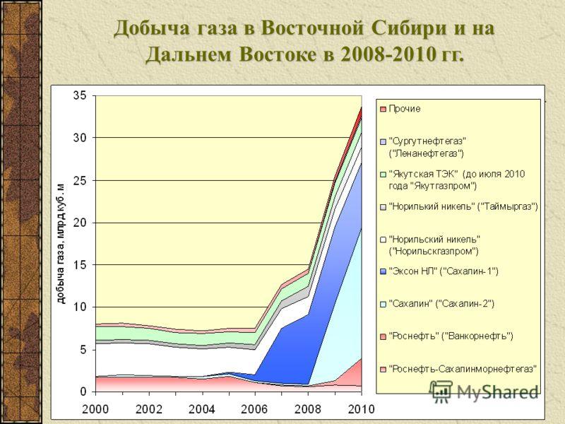 Добыча газа в Восточной Сибири и на Дальнем Востоке в 2008-2010 гг.