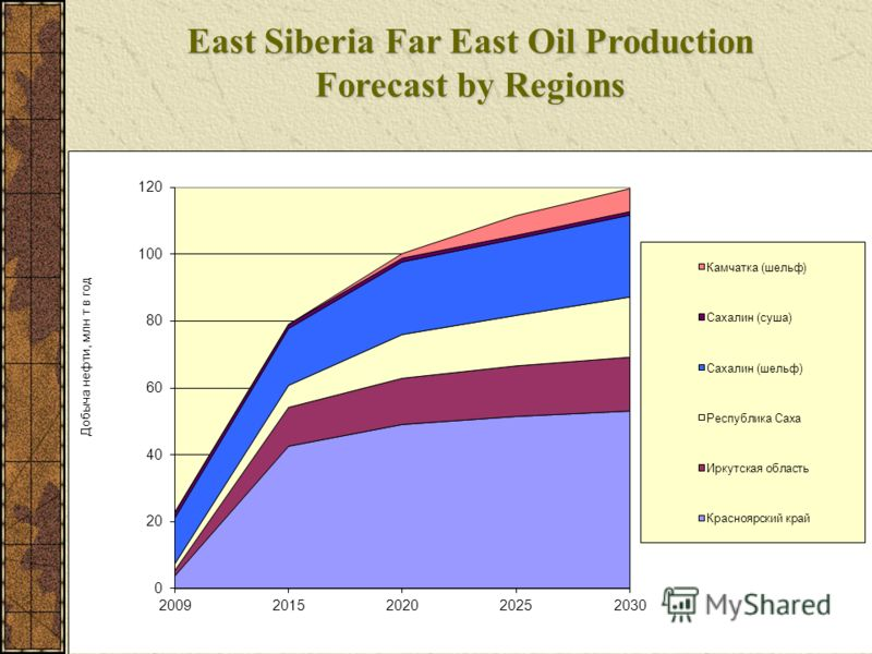 East Siberia Far East Oil Production Forecast by Regions