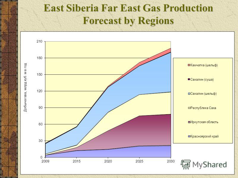 East Siberia Far East Gas Production Forecast by Regions