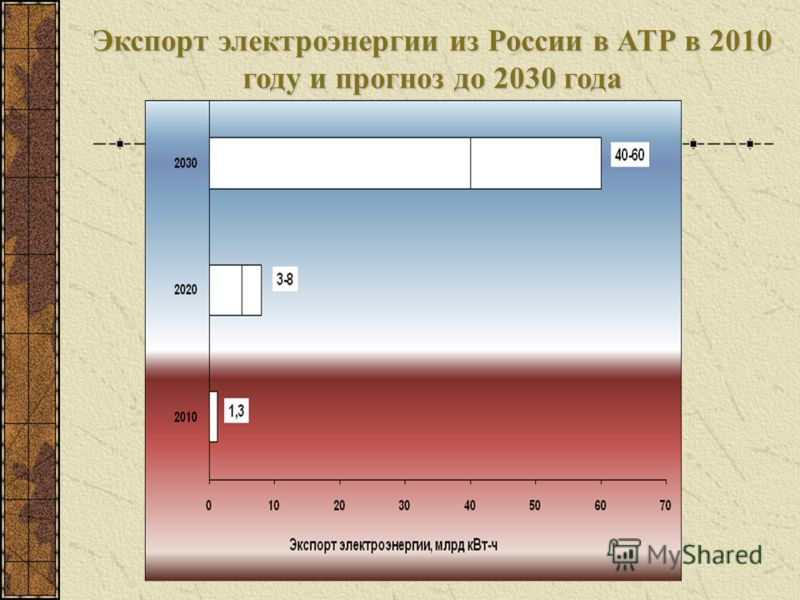 Экспорт электроэнергии из России в АТР в 2010 году и прогноз до 2030 года