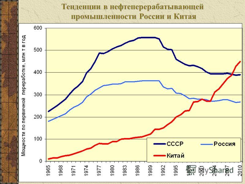 Тенденции в нефтеперерабатывающей промышленности России и Китая