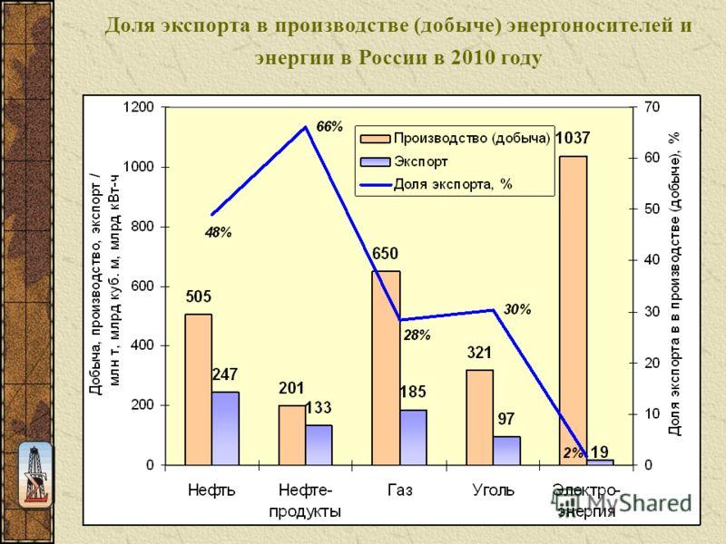 Доля экспорта в производстве (добыче) энергоносителей и энергии в России в 2010 году