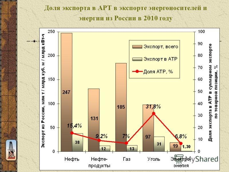 Доля экспорта в АРТ в экспорте энергоносителей и энергии из России в 2010 году