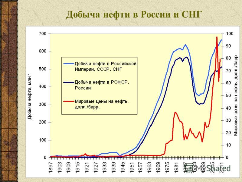 Добыча нефти в России и СНГ