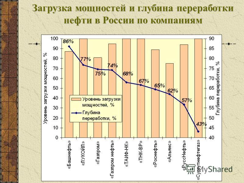 Загрузка мощностей и глубина переработки нефти в России по компаниям