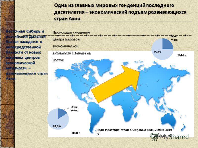 Одна из главных мировых тенденций последнего десятилетия – экономический подъем развивающихся стран Азии Восточная Сибирь и российский Дальний Восток находятся в непосредственной близости от новых мировых центров экономической активности – развивающи
