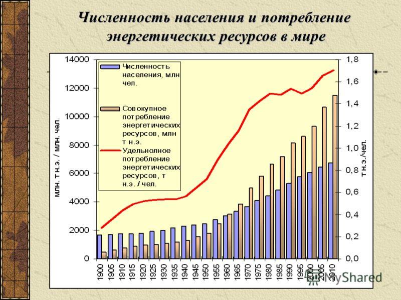 Численность населения и потребление энергетических ресурсов в мире