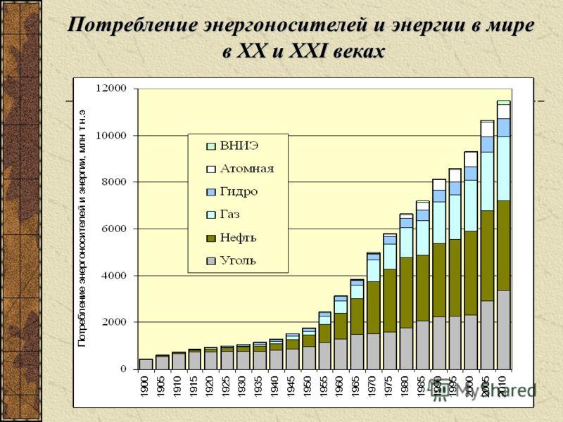Потребление энергоносителей и энергии в мире в ХХ и XXI веках