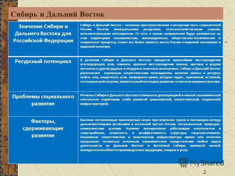 2 Сибирь и Дальний Восток Значение Сибири и Дальнего Востока для Российской Федерации Сибирь и Дальний Восток – основная пространственная и ресурсная часть современной России, богатая минеральными ресурсами, сельскохозяйственным сырьем, интеллектуаль