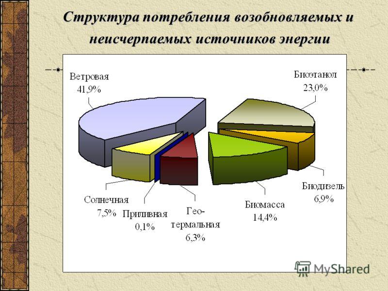 Структура потребления возобновляемых и неисчерпаемых источников энергии