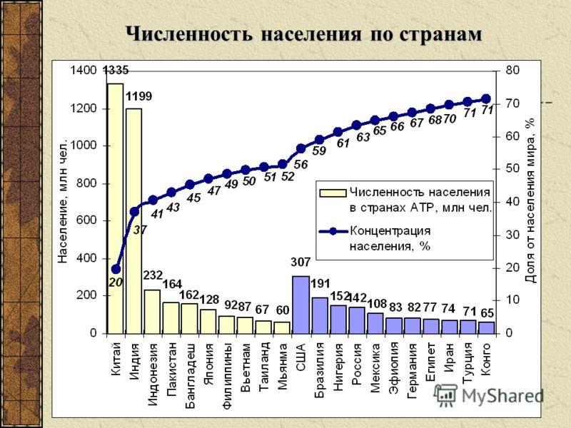 Численность населения по странам